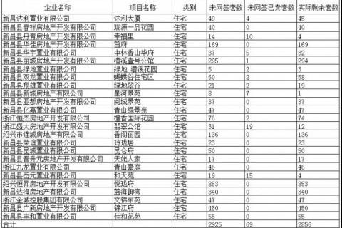【最新数据】截至6月5日,新昌县可售房源(住宅)实际剩余2856套!