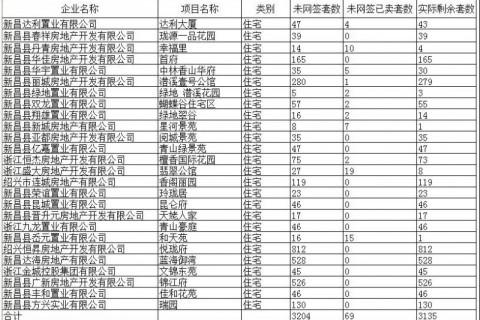 【最新数据】截至7月10日,新昌县可售房源(住宅)实际剩余3029套!